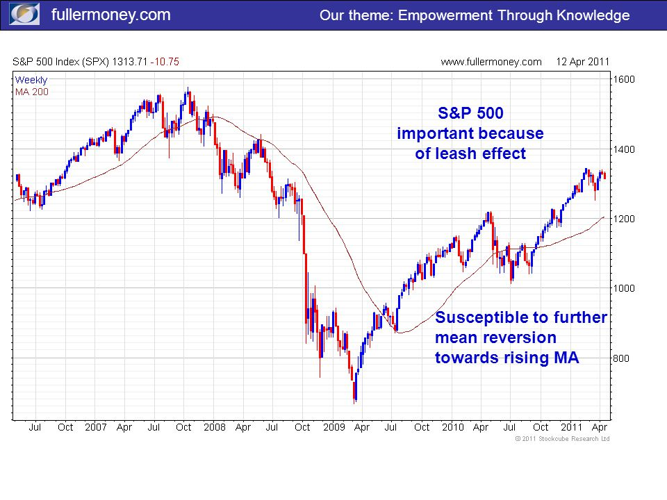 fullermoney.com Our theme: Empowerment Through Knowledge S&P 500 important because of leash effect Susceptible to further mean reversion towards risin