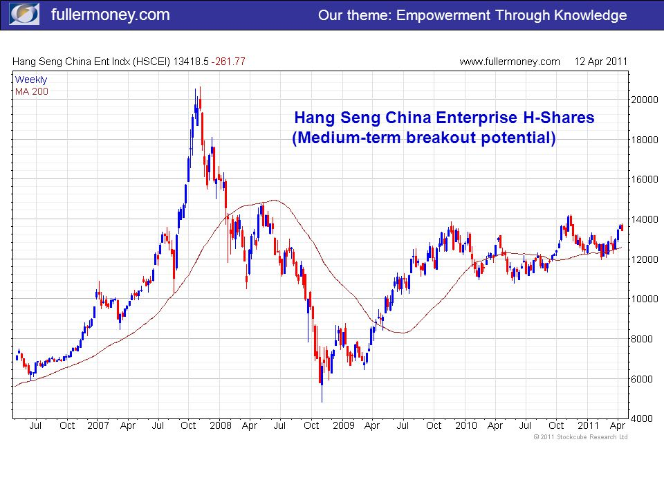 fullermoney.com Our theme: Empowerment Through Knowledge Hang Seng China Enterprise H-Shares (Medium-term breakout potential)