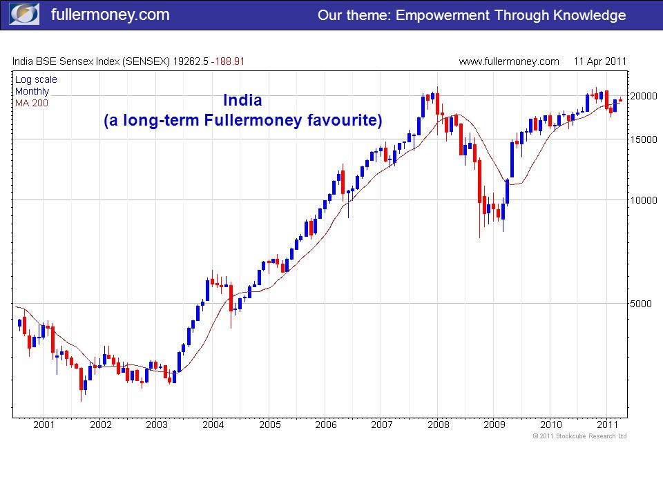 fullermoney.com Our theme: Empowerment Through Knowledge India (a long-term Fullermoney favourite)