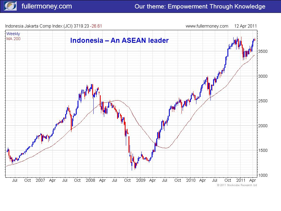fullermoney.com Our theme: Empowerment Through Knowledge Indonesia – An ASEAN leader