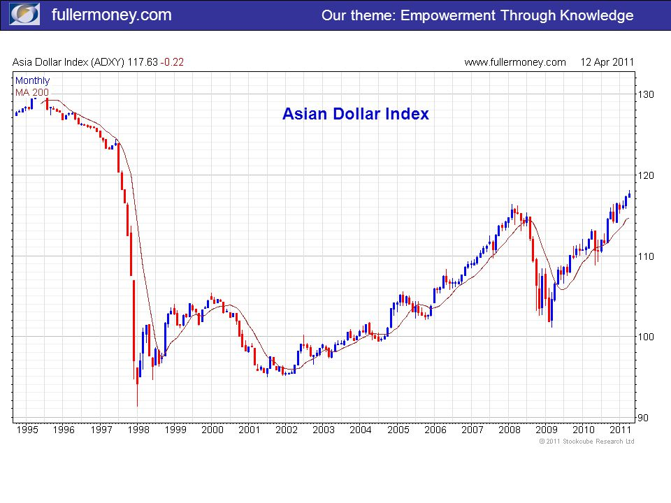 fullermoney.com Our theme: Empowerment Through Knowledge Asian Dollar Index