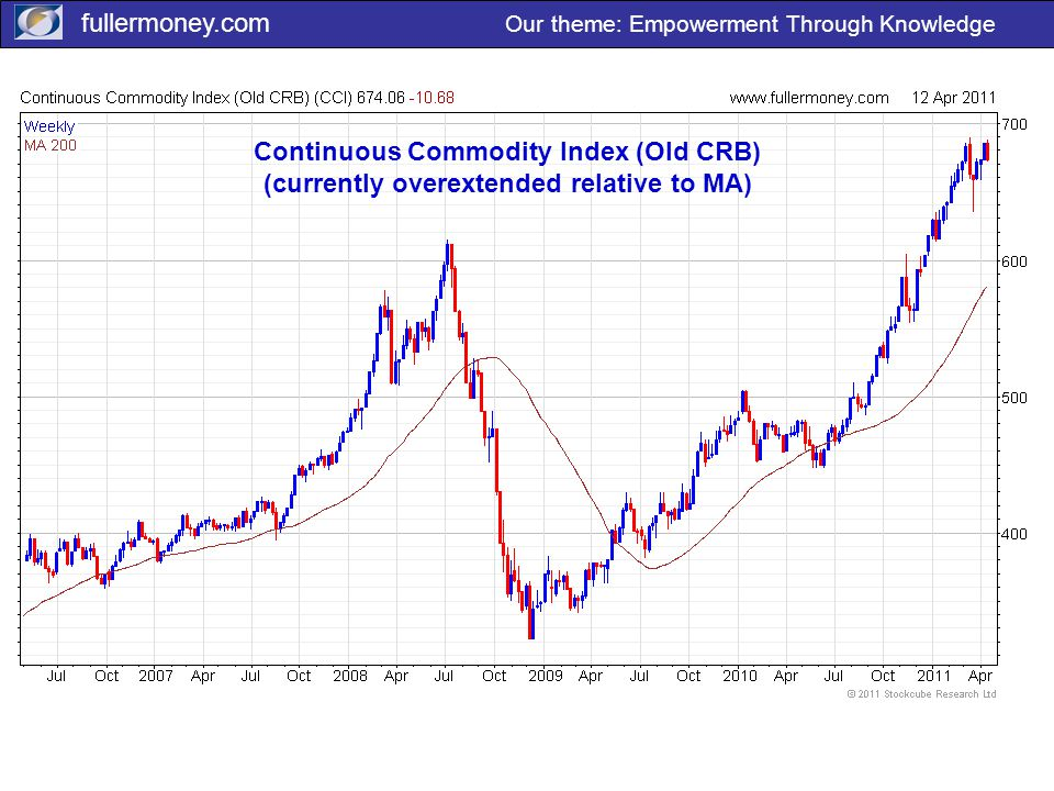 fullermoney.com Our theme: Empowerment Through Knowledge Continuous Commodity Index (Old CRB) (currently overextended relative to MA)