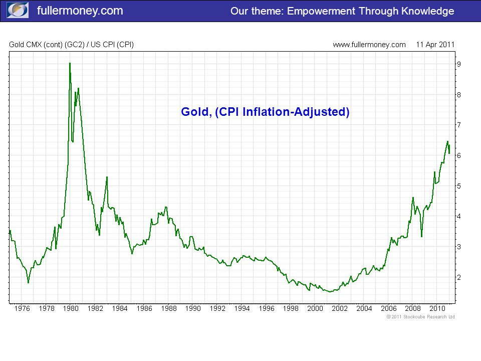 fullermoney.com Our theme: Empowerment Through Knowledge Gold, (CPI Inflation-Adjusted)