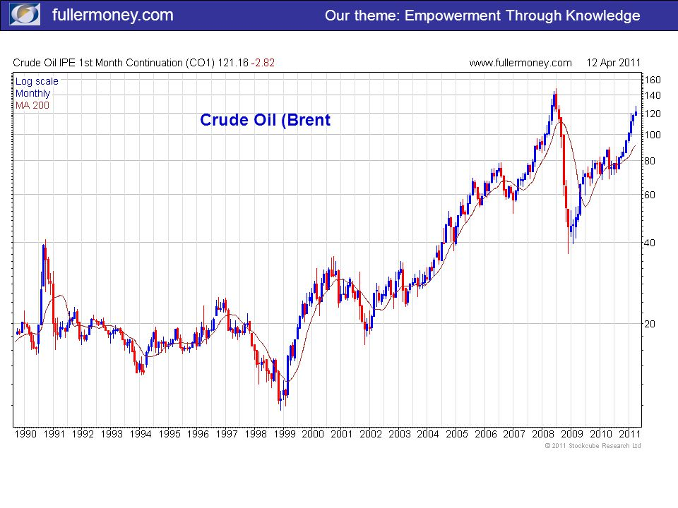 fullermoney.com Our theme: Empowerment Through Knowledge Crude Oil (Brent