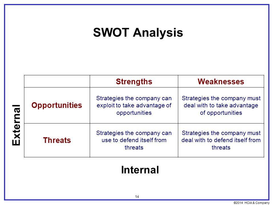 ©2014 HCIA & Company 14 SWOT Analysis StrengthsWeaknesses Opportunities Strategies the company can exploit to take advantage of opportunities Strategies the company must deal with to take advantage of opportunities Threats Strategies the company can use to defend itself from threats Strategies the company must deal with to defend itself from threats External Internal