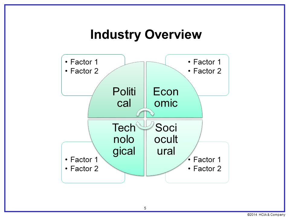 ©2014 HCIA & Company 5 Industry Overview Factor 1 Factor 2 Factor 1 Factor 2 Factor 1 Factor 2 Factor 1 Factor 2 Politi cal Econ omic Soci ocult ural Tech nolo gical