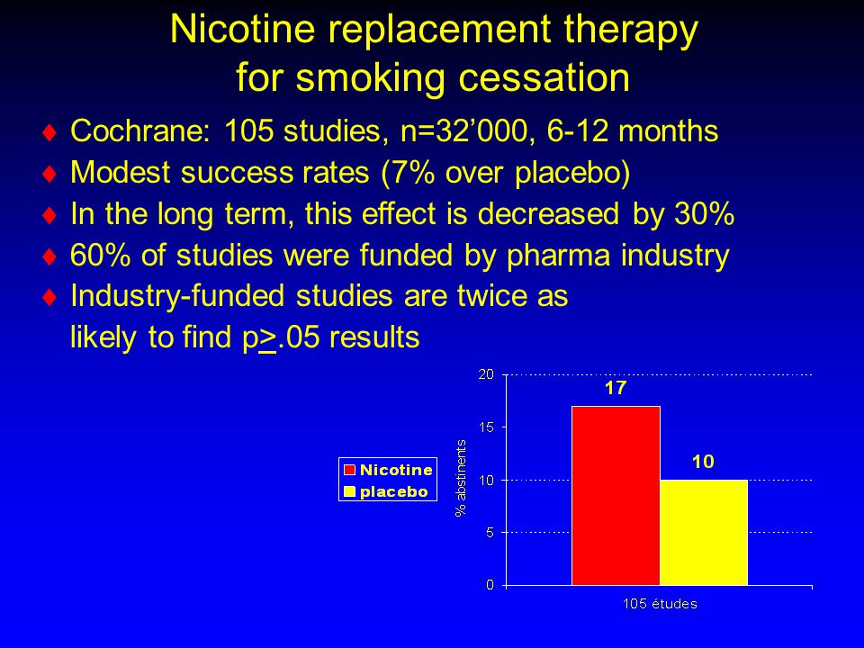 Nicotine replacement therapy for smoking cessation   Cochrane: 105 studies, n=32'000, 6-12 months   Modest success rates (7% over placebo)   In the long term, this effect is decreased by 30%   60% of studies were funded by pharma industry   Industry-funded studies are twice as likely to find p>.05 results