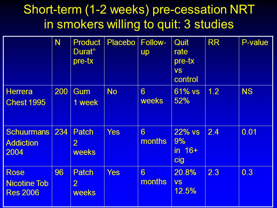 Short-term (1-2 weeks) pre-cessation NRT in smokers willing to quit: 3 studies NProduct Durat° pre-tx PlaceboFollow- up Quit rate pre-tx vs control RRP-value Herrera Chest 1995 200Gum 1 week No6 weeks 61% vs 52% 1.2NS Schuurmans Addiction 2004 234Patch 2 weeks Yes6 months 22% vs 9% in 16+ cig 2.40.01 Rose Nicotine Tob Res 2006 96Patch 2 weeks Yes6 months 20.8% vs 12.5% 2.30.3