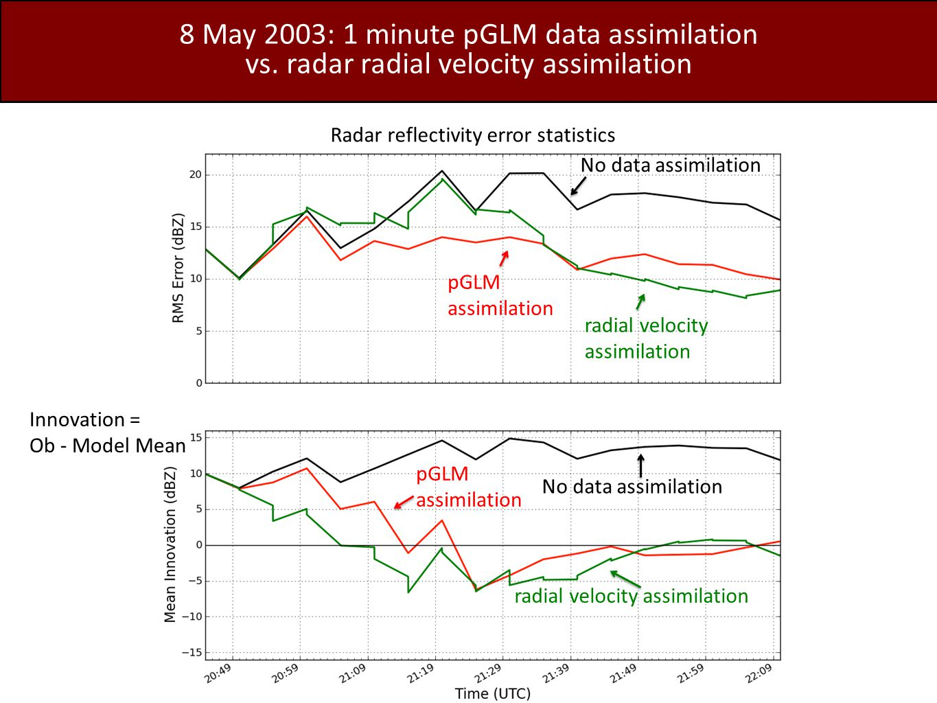8 May 2003: 1 minute pGLM data assimilation vs.