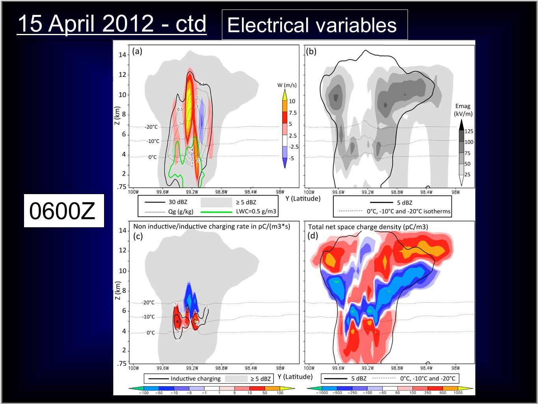15 April 2012 - ctd 0600Z Electrical variables E field magW, Qg, LWC