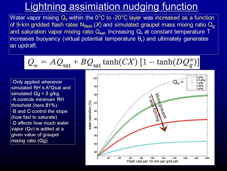 29 June 2012 Derecho Event Comparison of 3-km resolution forecasts at 22 UTC: No Assimilation (Control, 14 UTC starting time), 3D-var assim.