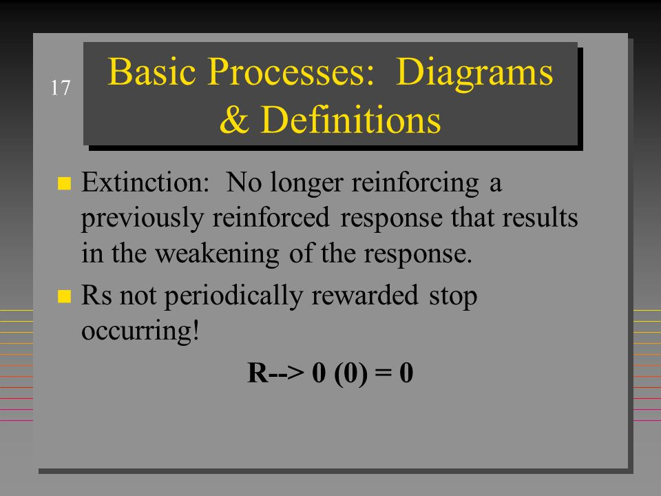 17 Basic Processes: Diagrams & Definitions n Extinction: No longer reinforcing a previously reinforced response that results in the weakening of the response.
