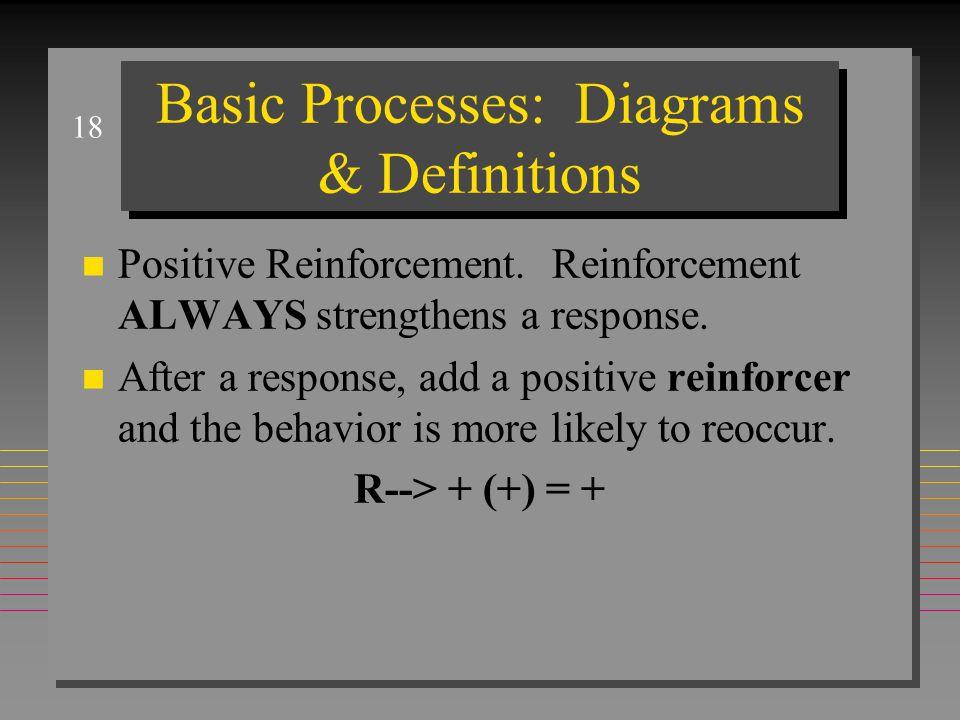 18 Basic Processes: Diagrams & Definitions n Positive Reinforcement.