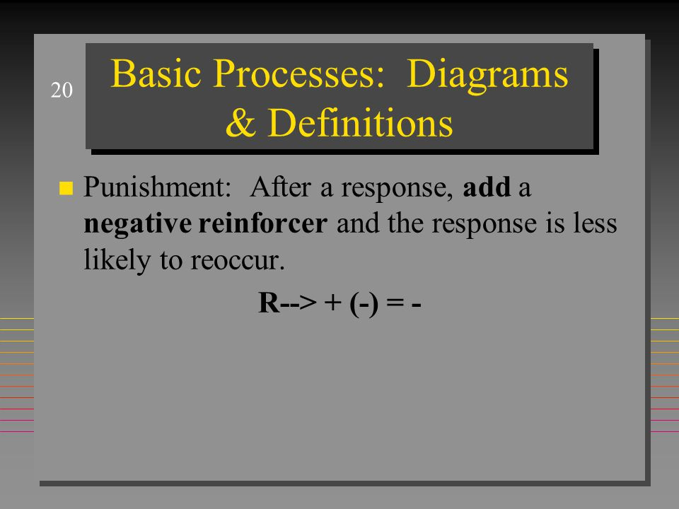 20 Basic Processes: Diagrams & Definitions n Punishment: After a response, add a negative reinforcer and the response is less likely to reoccur. R-->