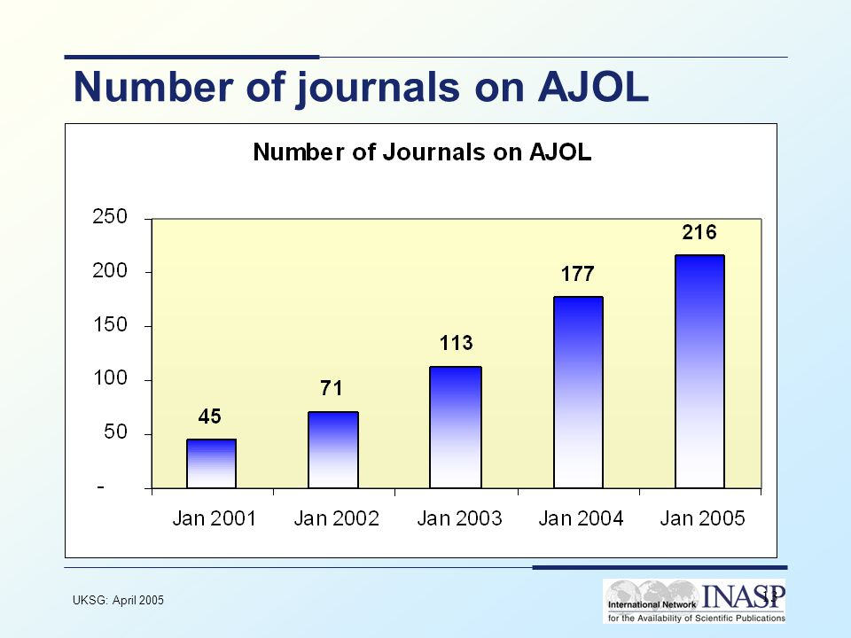 UKSG: April 2005 13 Number of journals on AJOL
