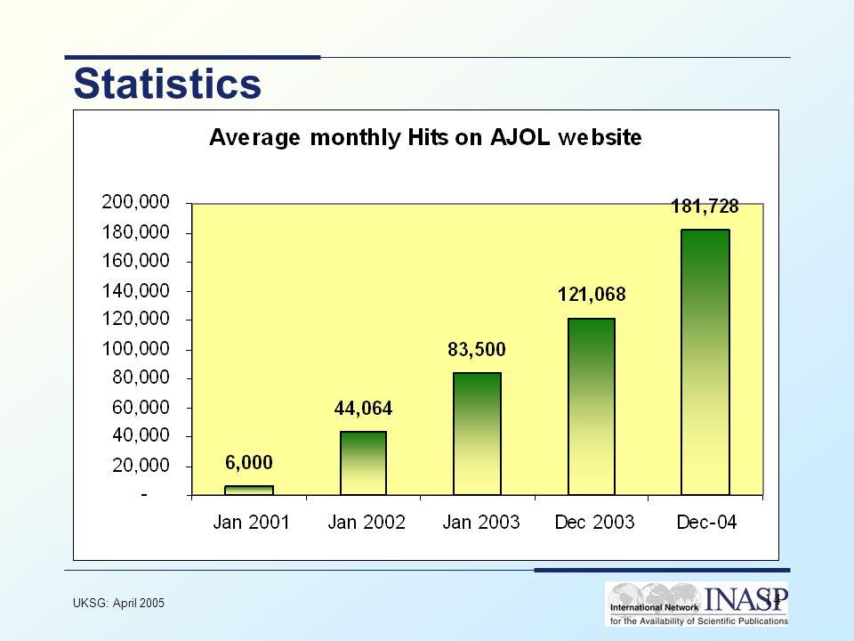 UKSG: April 2005 14 Statistics