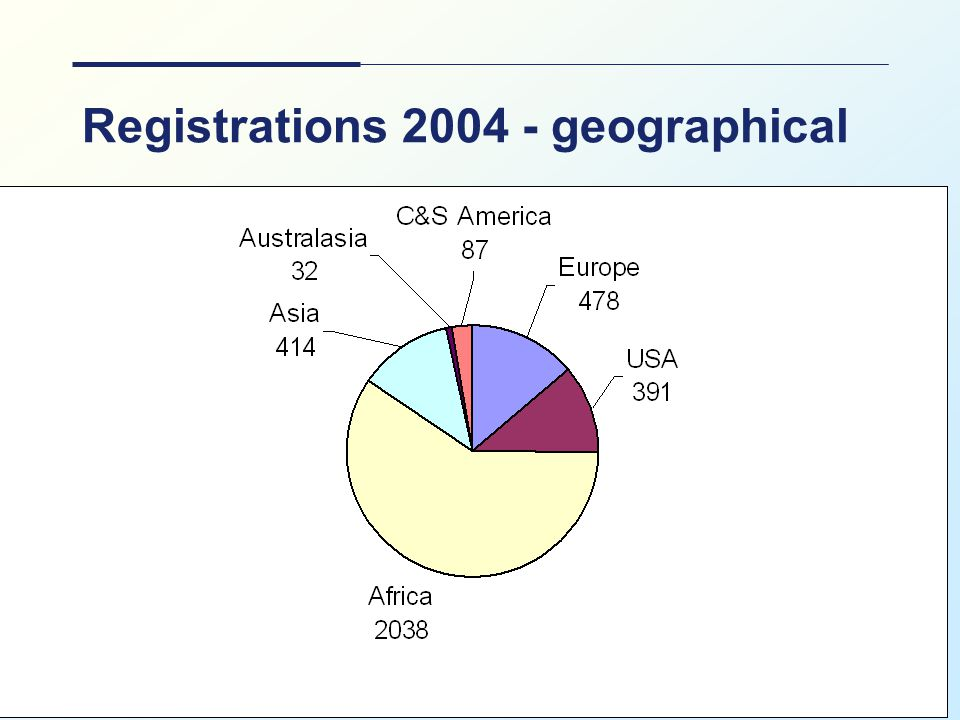 UKSG: April 2005 16 Registrations 2004 - geographical