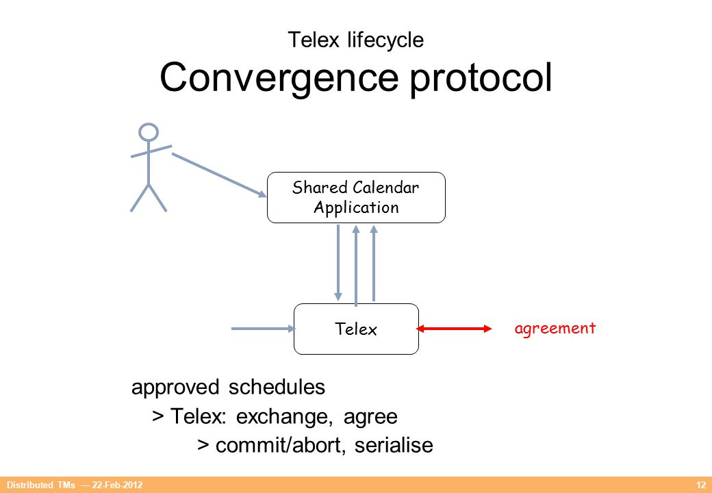 12Distributed TMs — 22-Feb-2012 Telex lifecycle Convergence protocol Telex agreement Shared Calendar Application approved schedules > Telex: exchange,