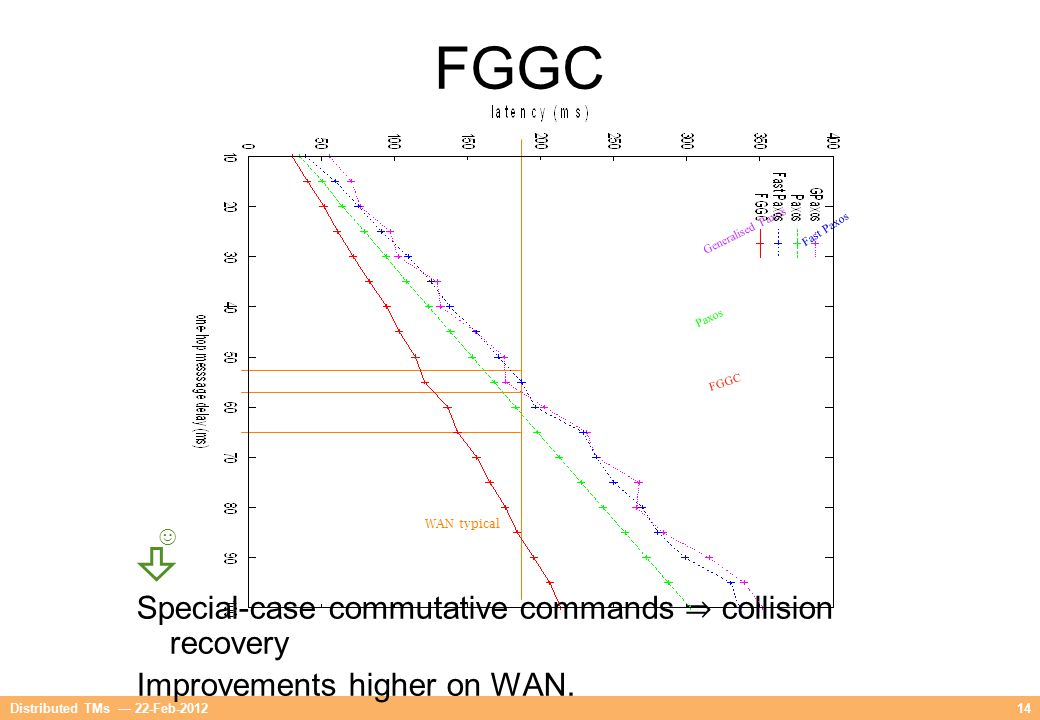 14 Special-case commutative commands ⇒ collision recovery Improvements higher on WAN. Generalised Paxos Fast Paxos Paxos FGGC WAN typical ☺ Distribute
