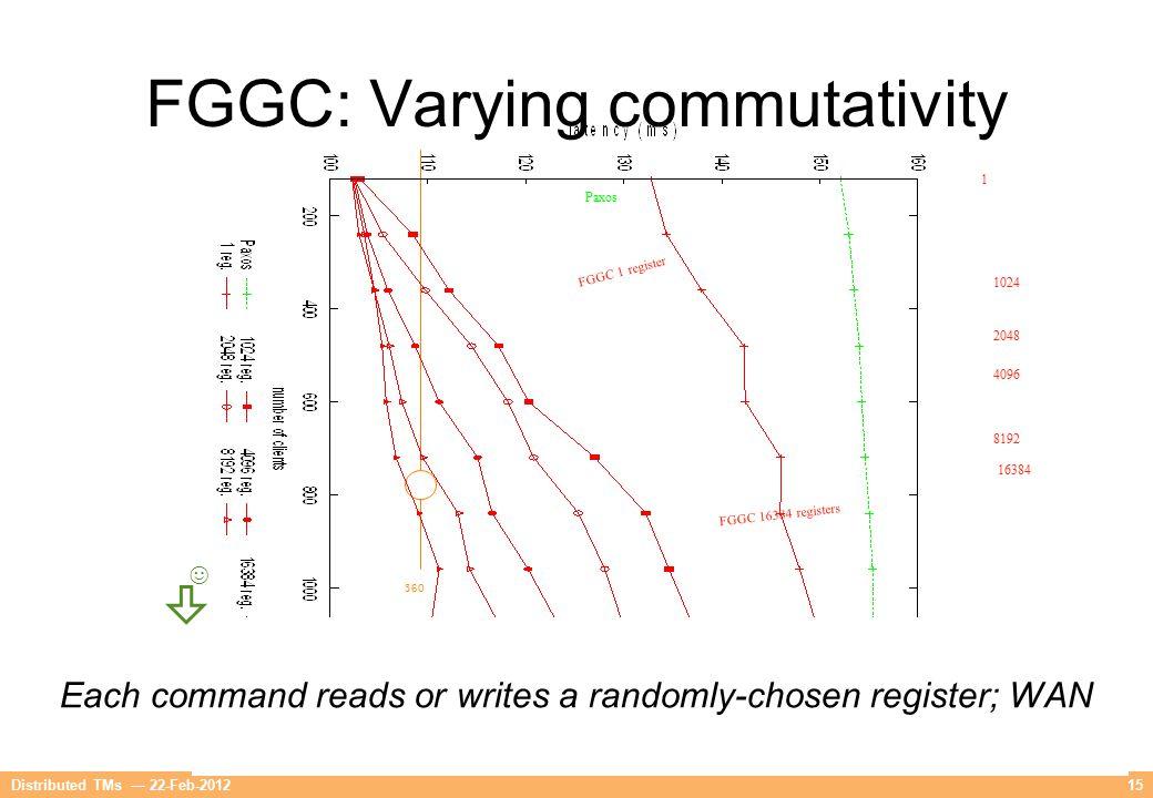 360 15 FGGC: Varying commutativity Each command reads or writes a randomly-chosen register; WAN Paxos FGGC 1 register FGGC 16384 registers 16384 8192 4096 2048 1024 1 ☺ Distributed TMs — 22-Feb-2012