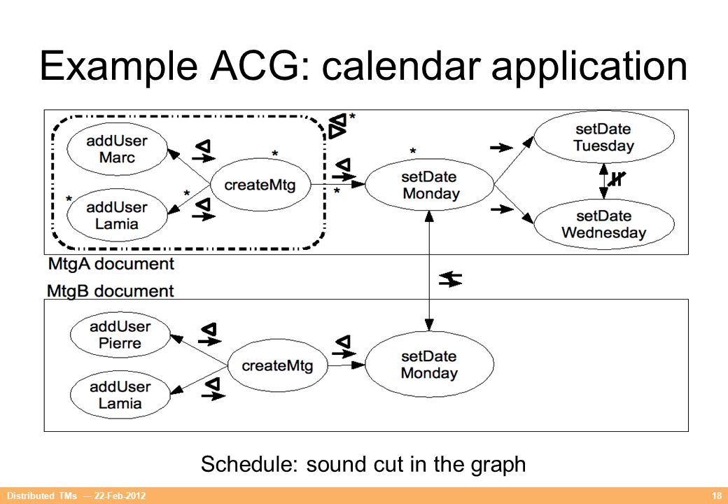 18Distributed TMs — 22-Feb-2012 Example ACG: calendar application Schedule: sound cut in the graph
