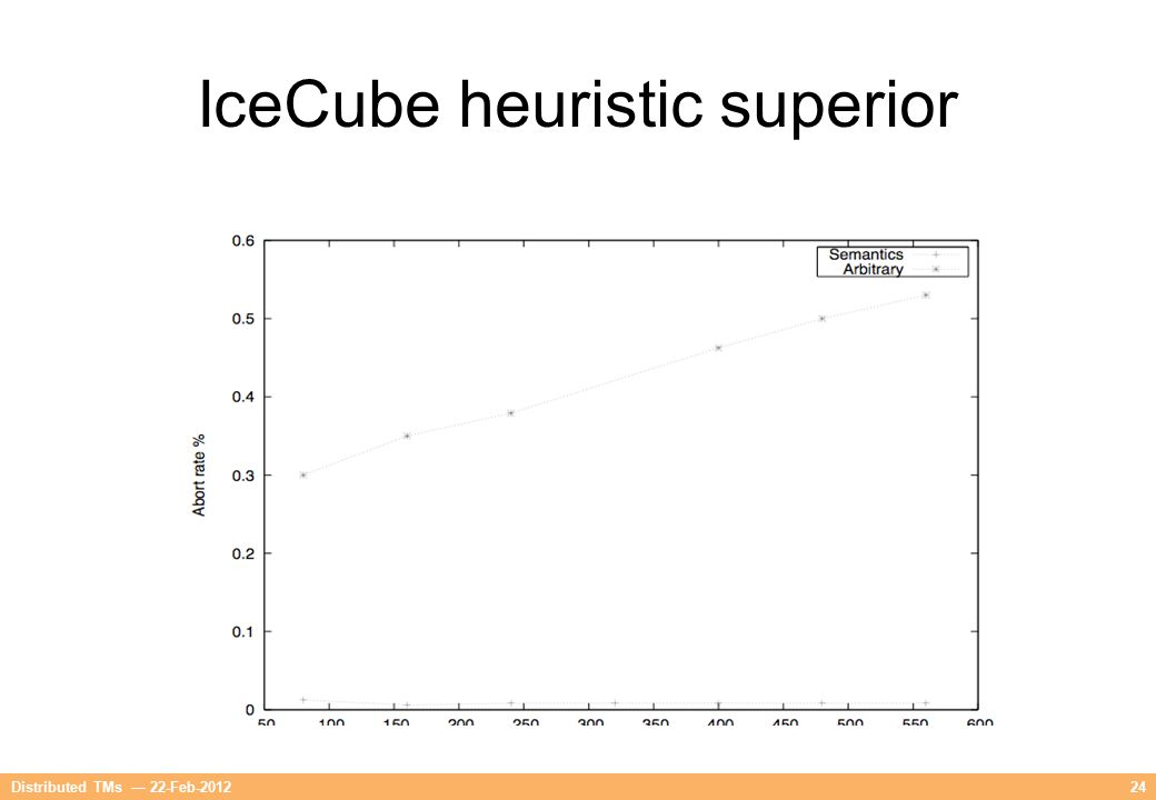 24Distributed TMs — 22-Feb-2012 IceCube heuristic superior