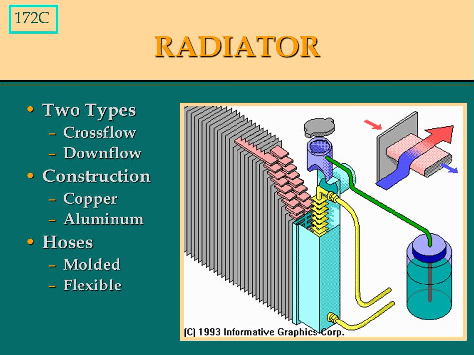 RADIATOR Two Types Two Types – Crossflow – Downflow Construction Construction – Copper – Aluminum Hoses Hoses – Molded – Flexible 172C