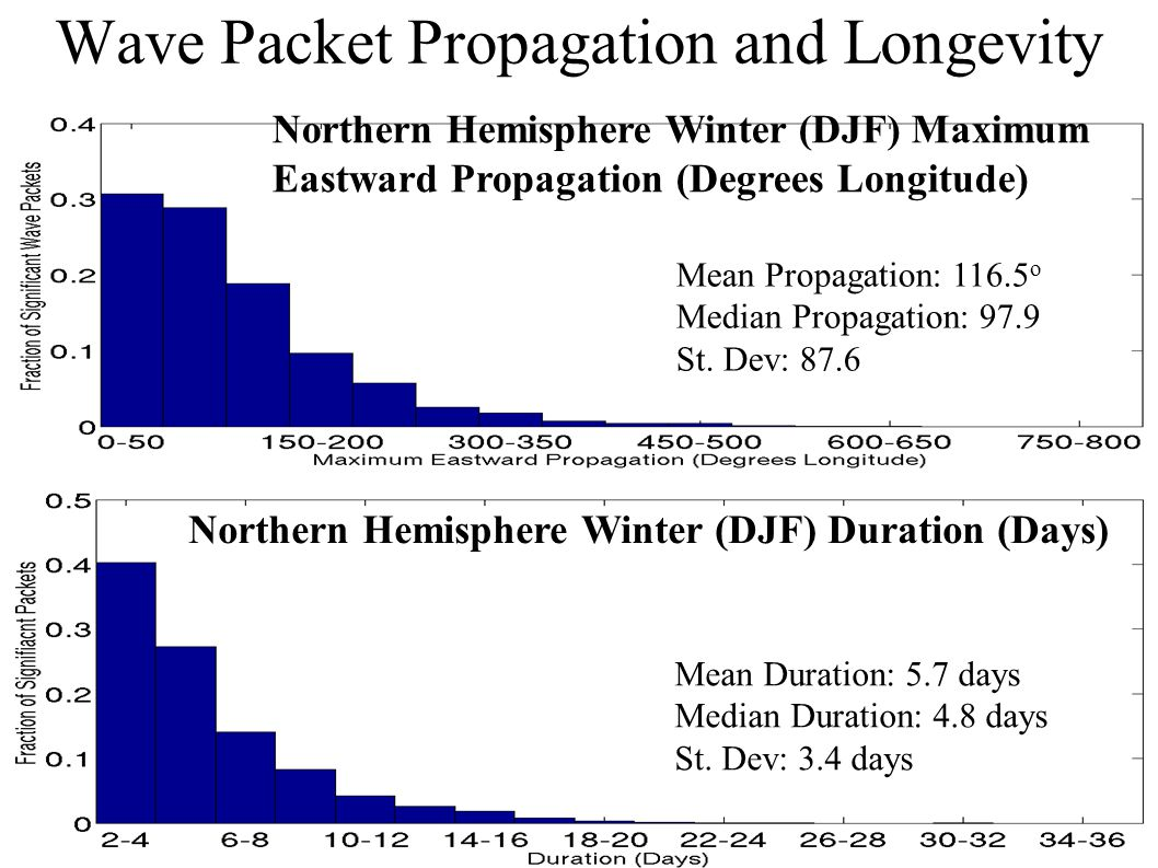 Wave Packet Propagation and Longevity Mean Propagation: 116.5 o Median Propagation: 97.9 St.