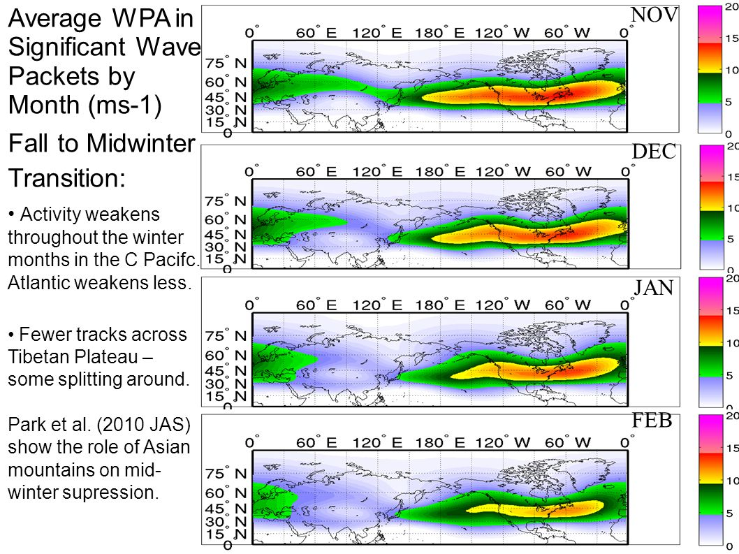 Average WPA in Significant Wave Packets by Month (ms-1) Fall to Midwinter Transition: Activity weakens throughout the winter months in the C Pacifc.