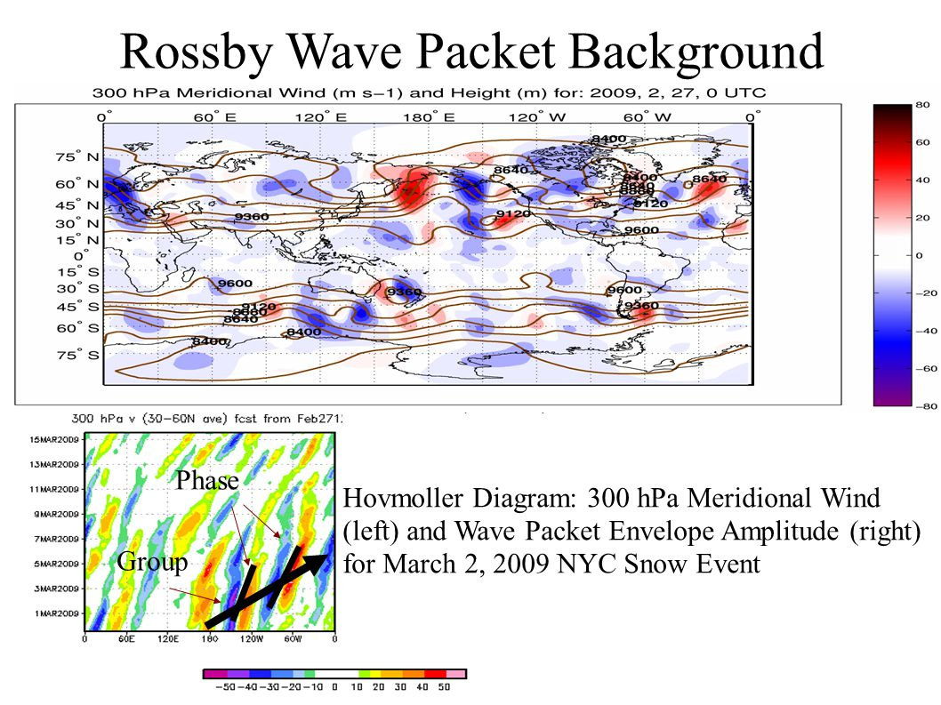 Rossby Wave Packet Background Phase Group Hovmoller Diagram: 300 hPa Meridional Wind (left) and Wave Packet Envelope Amplitude (right) for March 2, 2009 NYC Snow Event