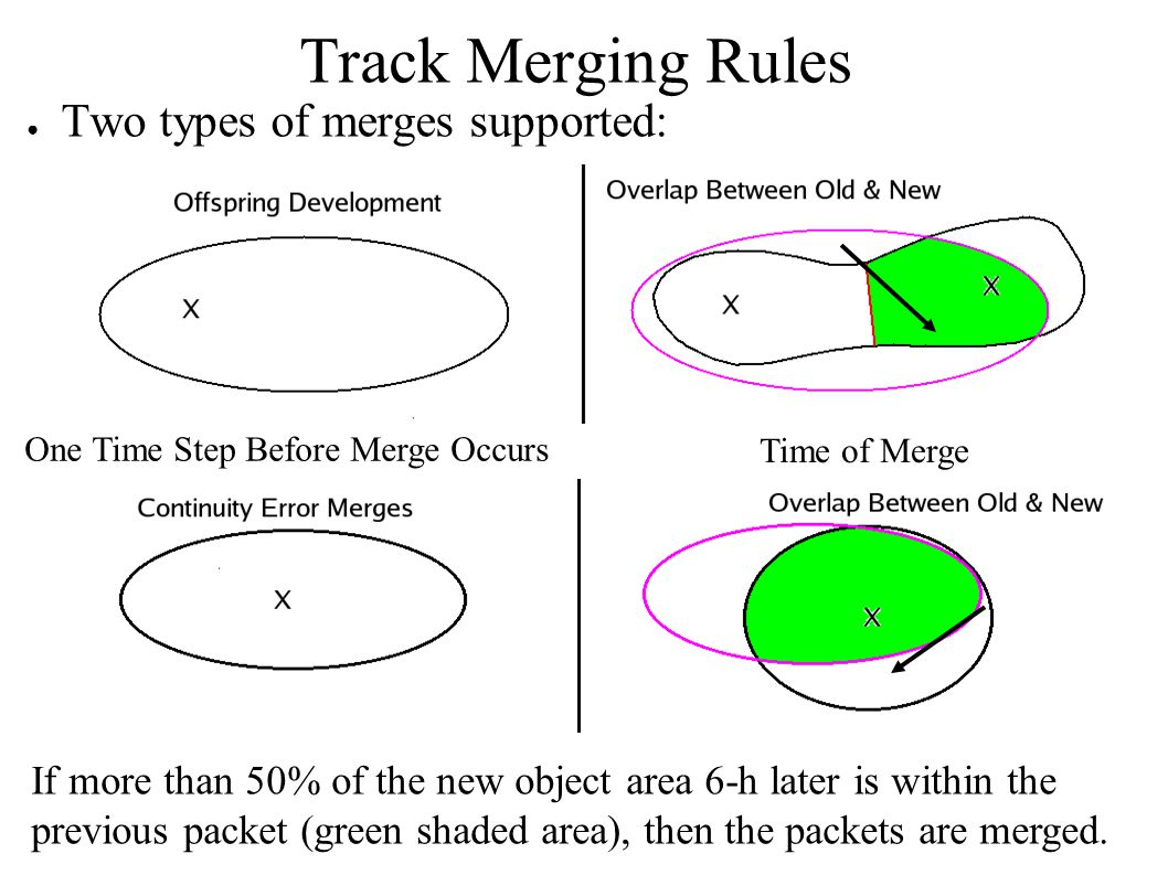 Track Merging Rules ● Two types of merges supported: One Time Step Before Merge Occurs Time of Merge If more than 50% of the new object area 6-h later is within the previous packet (green shaded area), then the packets are merged.