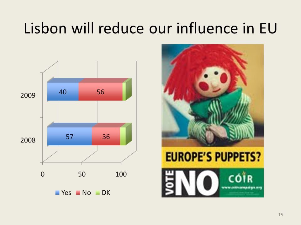 Lisbon will reduce our influence in EU 15