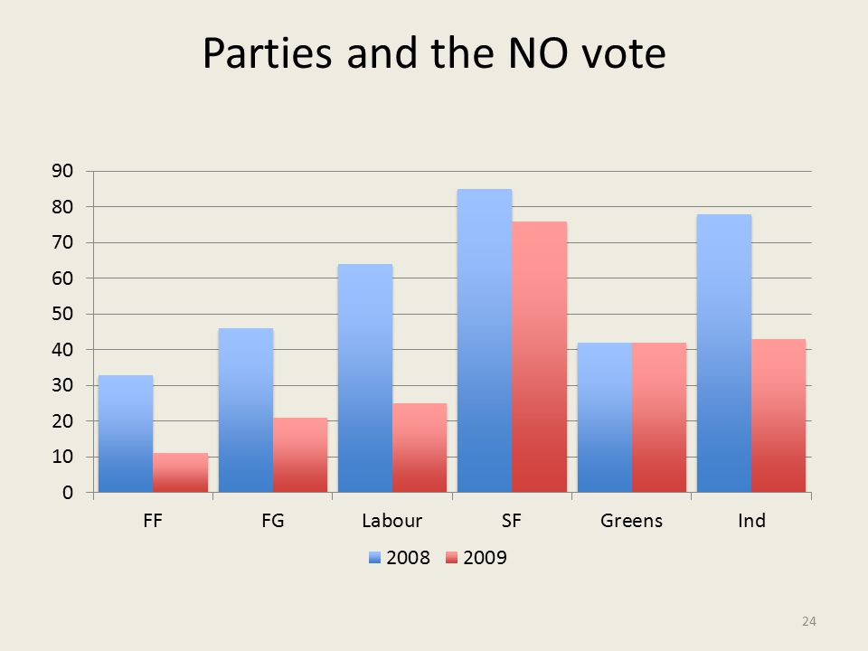 Parties and the NO vote 24