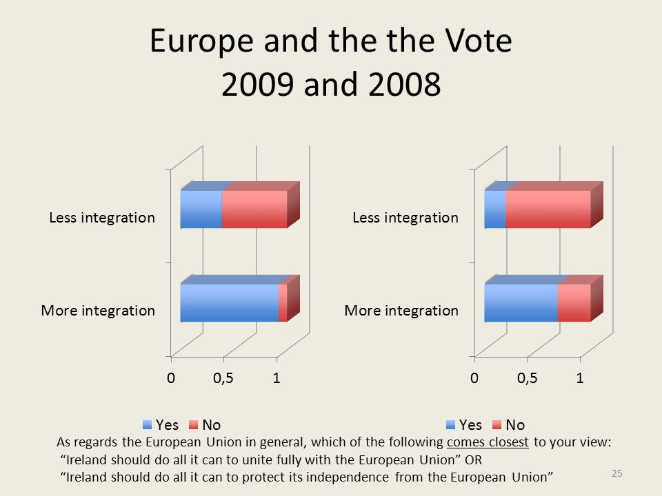 Europe and the the Vote 2009 and 2008 As regards the European Union in general, which of the following comes closest to your view: Ireland should do all it can to unite fully with the European Union OR Ireland should do all it can to protect its independence from the European Union 25