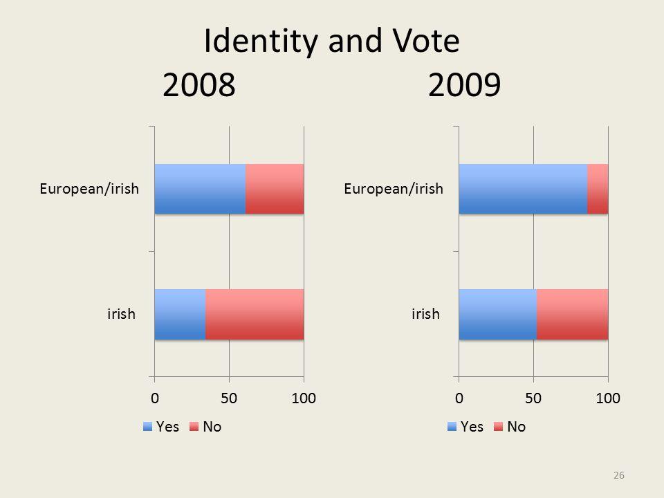 Identity and Vote 2008 2009 26