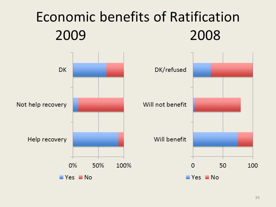 Economic benefits of Ratification 2009 2008 34