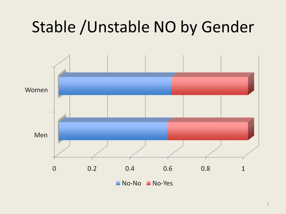 Stable /Unstable NO by Gender 7