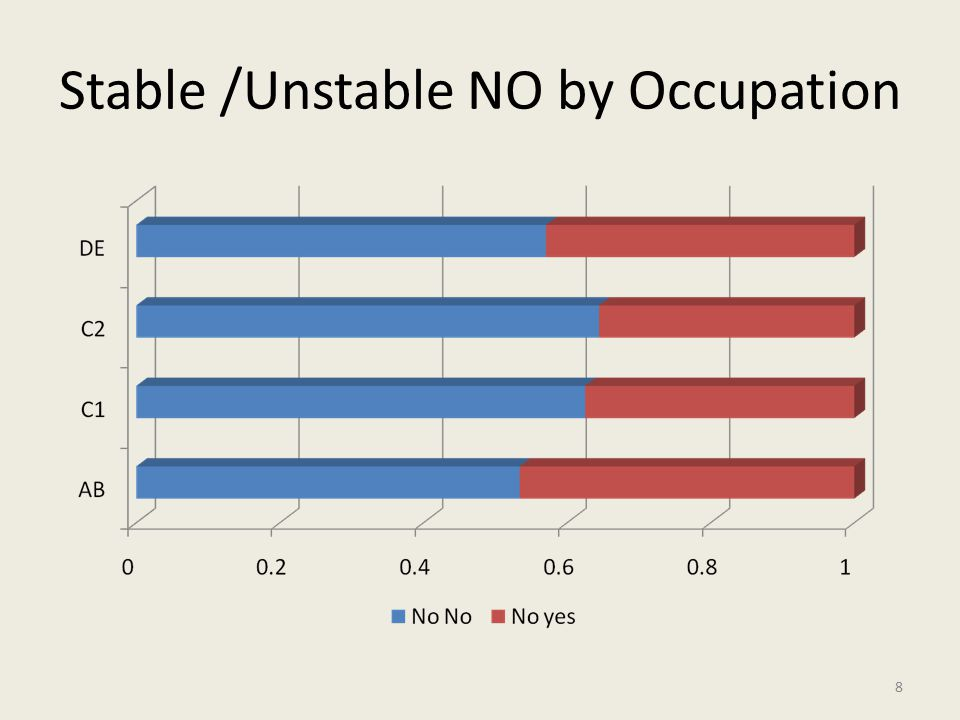 Stable /Unstable NO by Occupation 8
