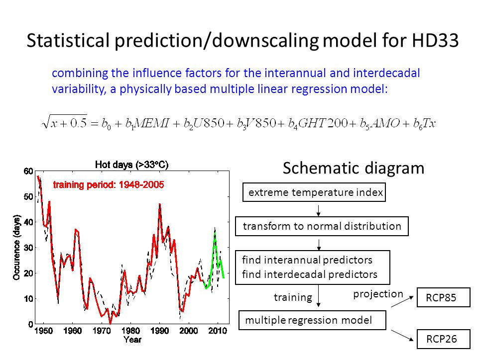 Statistical prediction/downscaling model for HD33 combining the influence factors for the interannual and interdecadal variability, a physically based multiple linear regression model: Schematic diagram extreme temperature index transform to normal distribution find interannual predictors find interdecadal predictors multiple regression model RCP85 RCP26 training projection