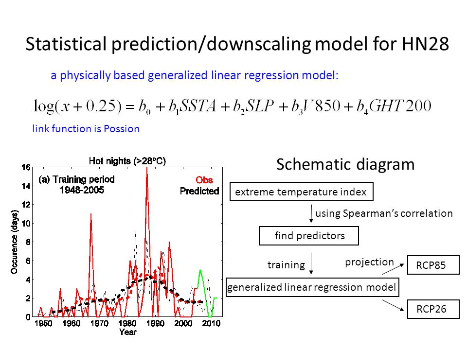 Statistical prediction/downscaling model for HN28 a physically based generalized linear regression model: link function is Possion Schematic diagram extreme temperature index find predictors generalized linear regression model RCP85 RCP26 training projection using Spearman's correlation