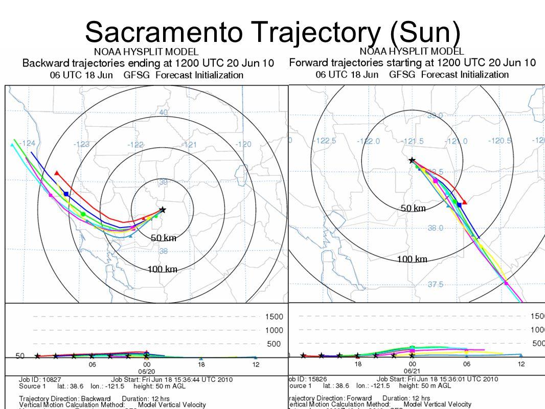 Sacramento Trajectory (Sun)