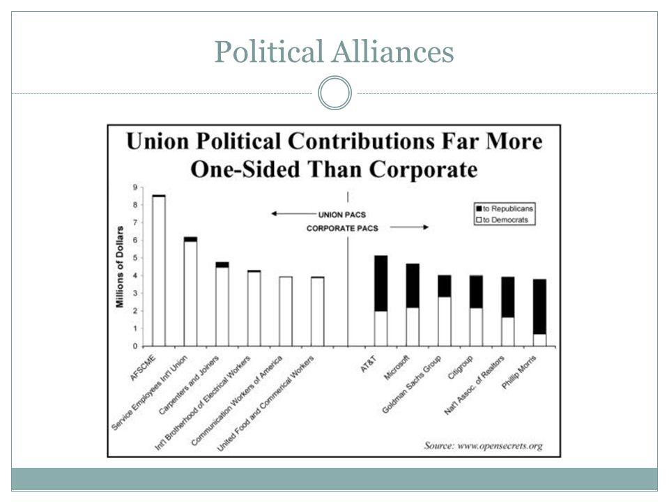 Political Alliances