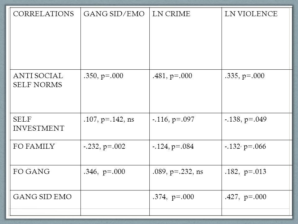 CORRELATIONSGANG SID/EMOLN CRIMELN VIOLENCE ANTI SOCIAL SELF NORMS.350, p=.000.481, p=.000.335, p=.000 SELF INVESTMENT.107, p=.142, ns-.116, p=.097-.1