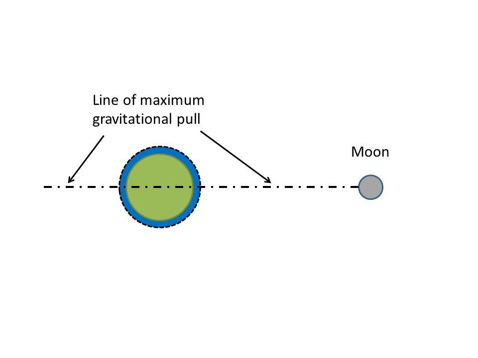 Moon Line of maximum gravitational pull