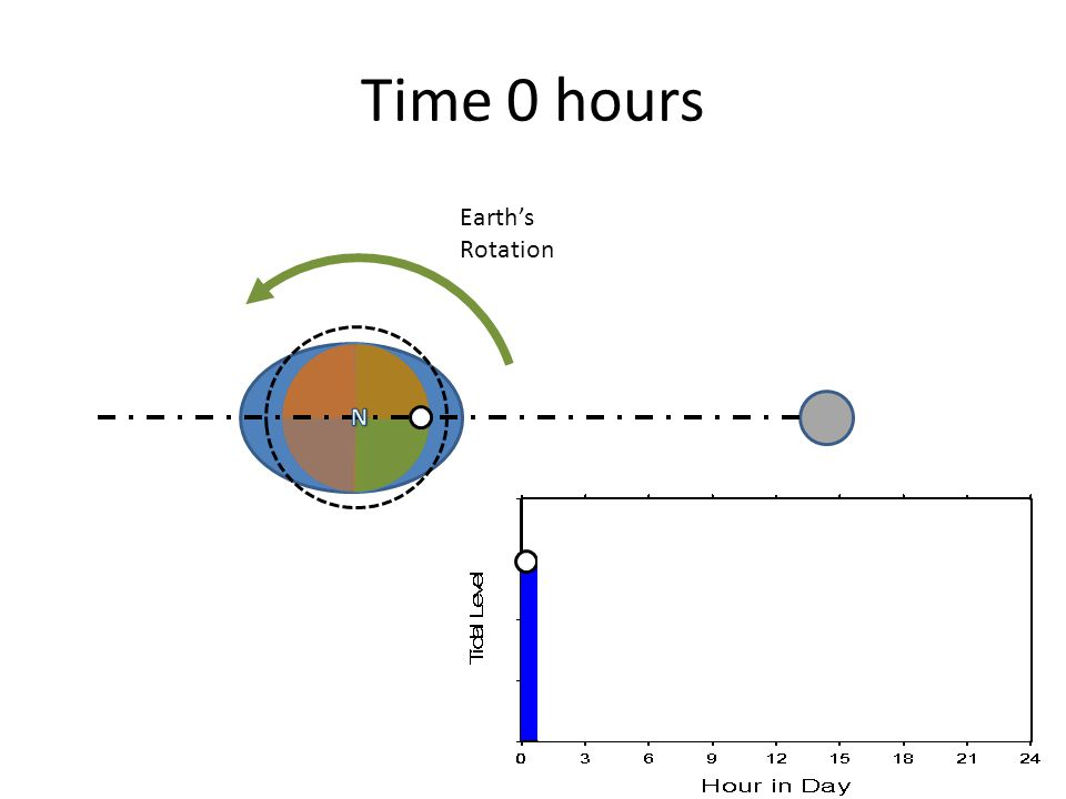 Time 0 hours Earth's Rotation