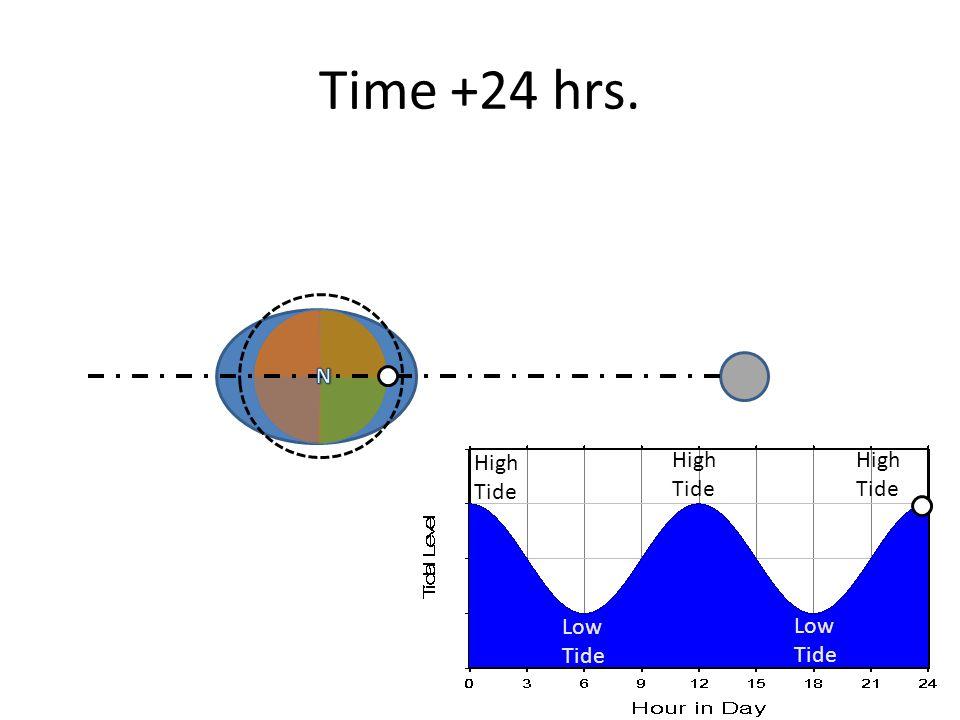 Time +24 hrs. High Tide High Tide High Tide Low Tide Low Tide