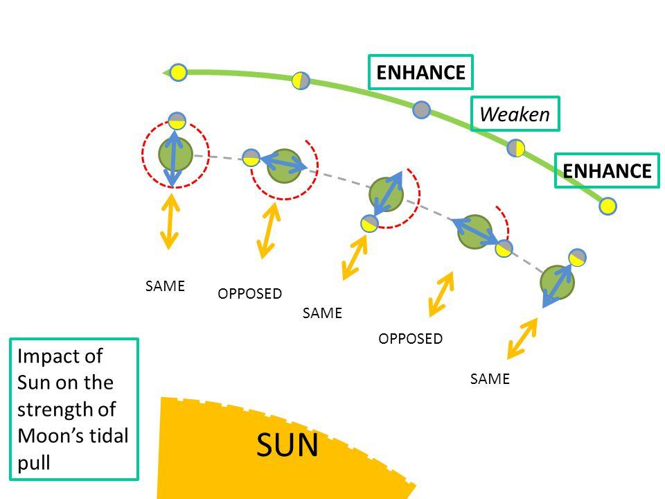 SAME OPPOSED SAME OPPOSED Impact of Sun on the strength of Moon's tidal pull ENHANCE Weaken