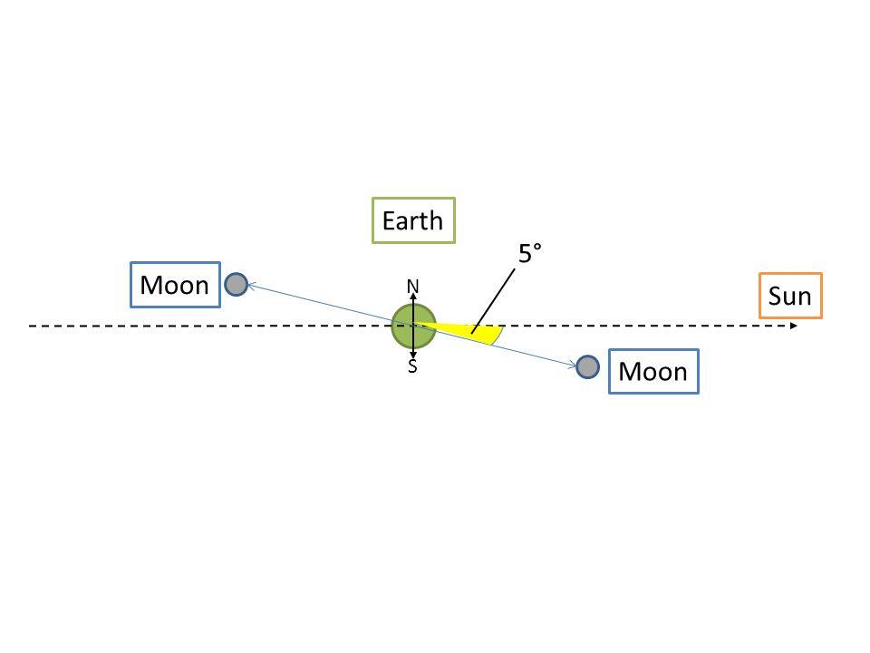 Earth Moon N S Sun 5°