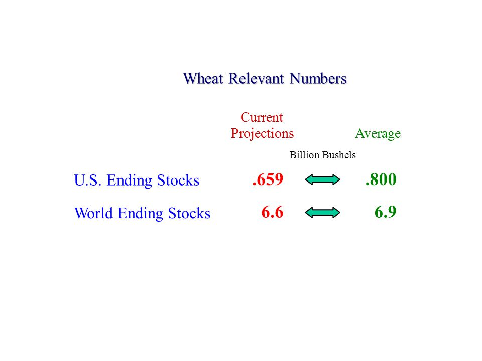 Wheat Relevant Numbers U.S.