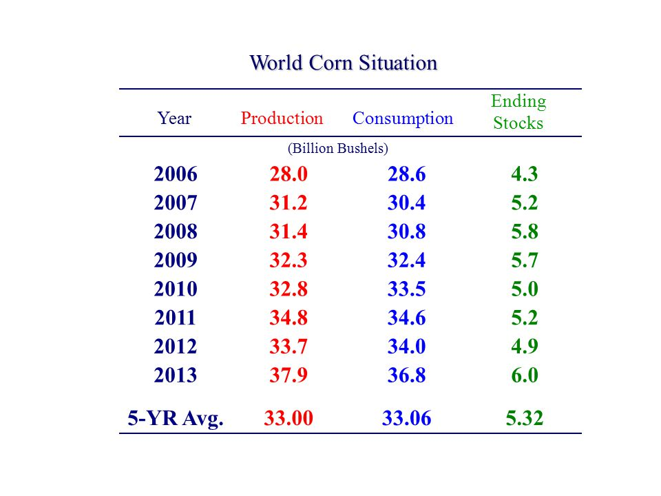 World Corn Situation (Billion Bushels) ProductionConsumption Ending Stocks Year 200628.028.64.3 200731.230.45.2 200831.430.85.8 200932.332.45.7 201032.833.55.0 201134.834.65.2 201233.734.04.9 201337.936.86.0 5-YR Avg.33.0033.065.32